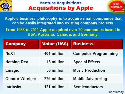 Venture Acquisitions by Apple