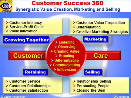 Customer Success 360