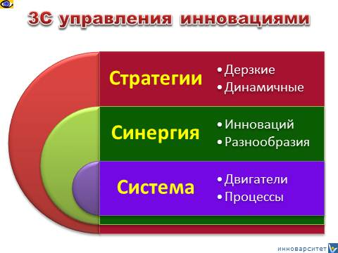 Innovation Management 3S - Strategy, Synergy, System
